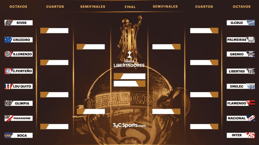 Resultado de imagen para el sorteo de la copa libertadores 2019